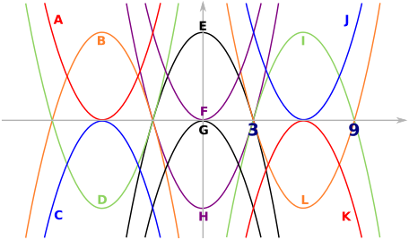 Transformations of parabola