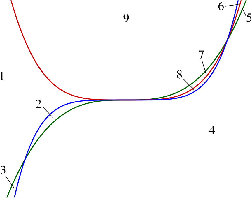 a sketch of the three curves y equals x cubed, y equals x to the power four, and y equals x to the power five