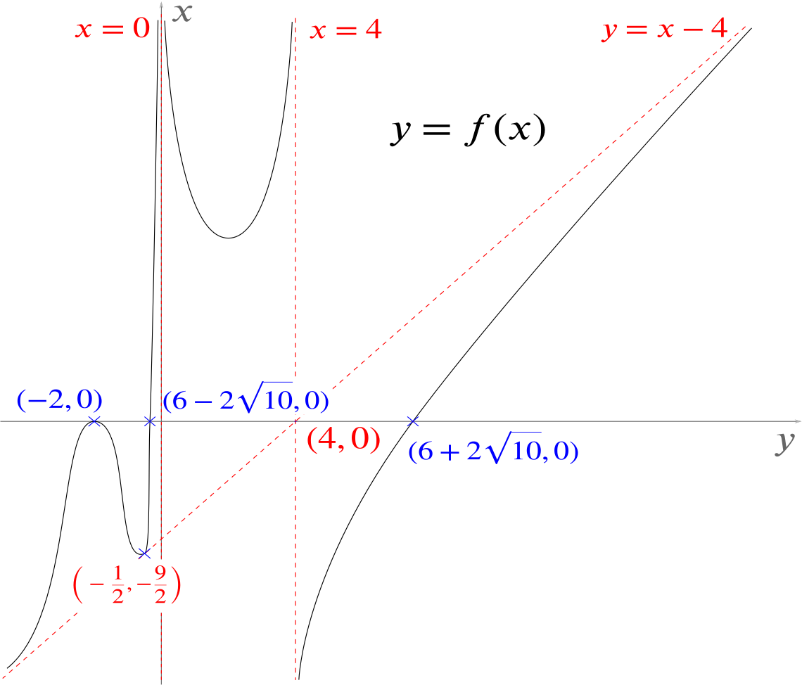 Solution Can We Sketch This Curve With An Oblique Asymptote Polynomials Rational Functions Underground Mathematics