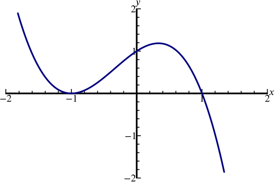 An S shaped cubic which touches x axis at -1, intersects y axis at 1 and x axis at 1