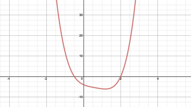 Graph of the function. It tends to infinity as x tends to both plus and minus infinity, and dips below the x axis once, with roots at x = minus a half and x = 2.
