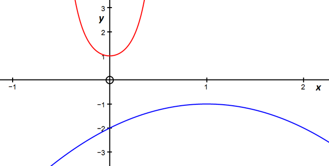 graphs of the two curves given in the question