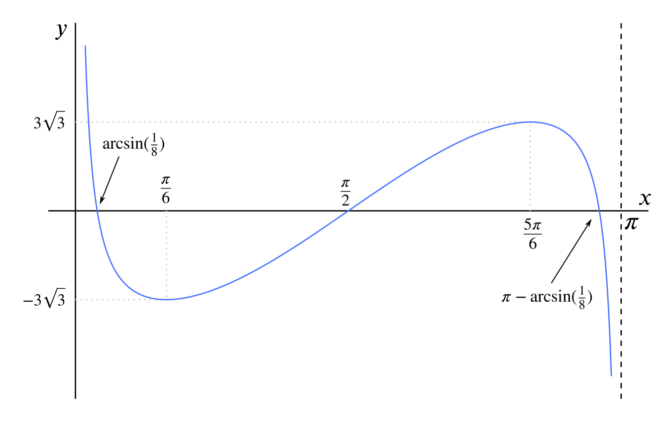 Graph of cot x minus 8 cosine x, with limit behaviour, turning points and roots as described.