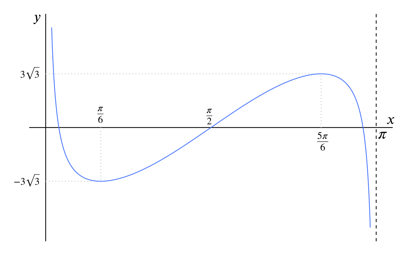 A curve coming down from infinity at x = 0, going below the x axis, reaching a minimum and coming up above the x axis and having a maximum, then going back down to negative infinity as x tends to pi.