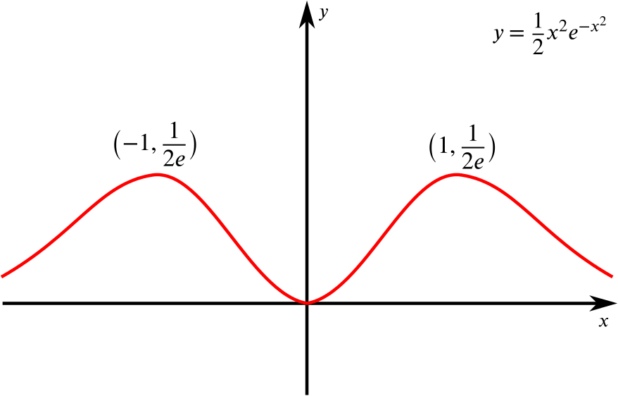Graph of y = a half x squared times e to the power of minus x squared. The graph is symmetrical in the y axis with a minimum at the origin and maxima at (1, 2e) and (minus 1, 2e).