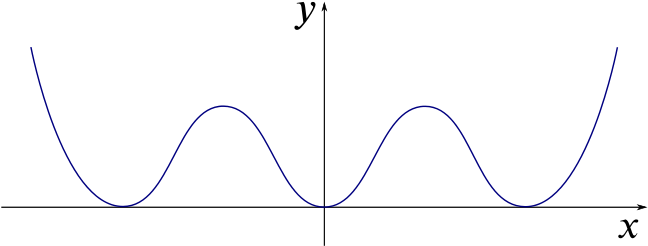 Curve consisting of three minima which touch the x-axis