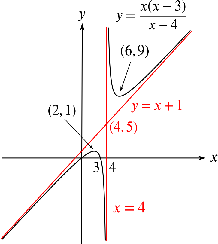 Graph of the curve, with the asymptotes and behaviour described. The oblique asymptote is approached from above for positive x, and from below for negative x.