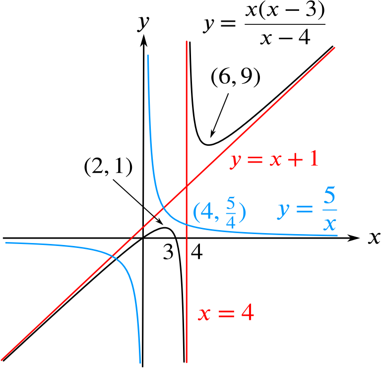 The same graph as before with the new curve added. It only crosses the original curve at in the lower-right quadrant.