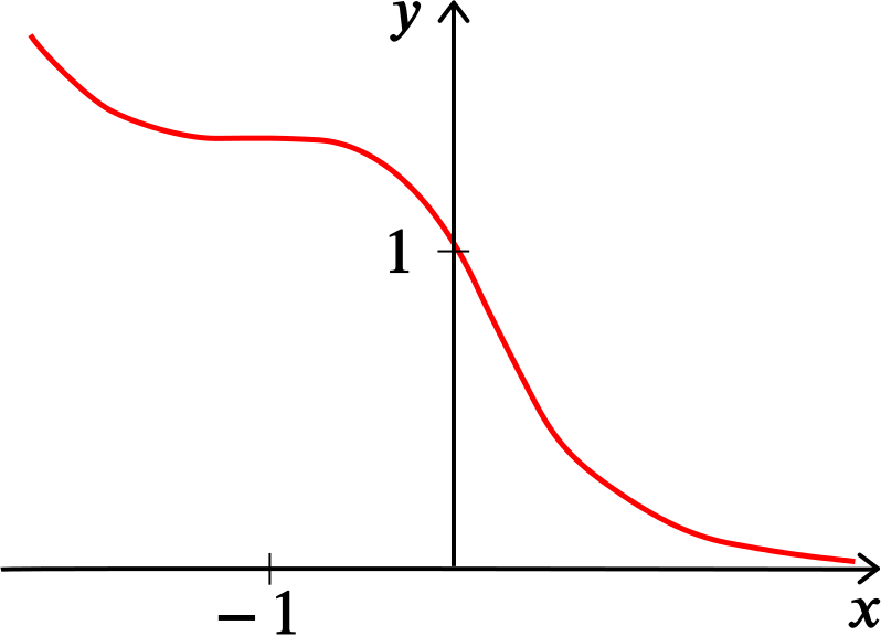 Graph of the function with the properties described. It slopes steeply up to infinity as x grows more negative, and after the stationary point at -1 curves down to approach 0 as x grows more positive.