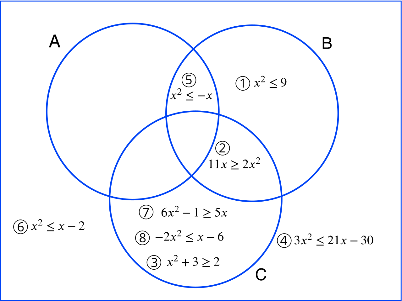 Venn diagram showing where each inequality lies with empty regions A and C, and A, B and C.