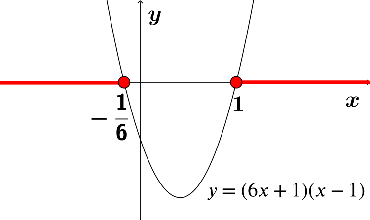 graph of y=6x^2-1-5x with x in red above 1 and below -1/6