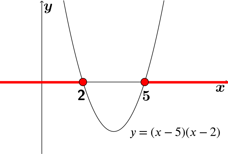 graph of y=3x^2-21x+30 with x in red below 2 and above 5