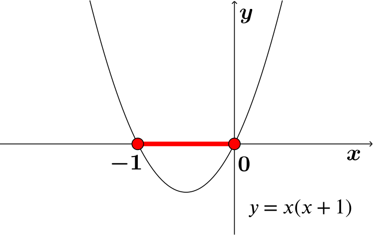 graph of y=x^2+x with x in red between -1 and 0