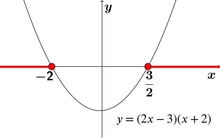 graph of y=2x^2+x-6 with x in red below -2 and above 3/2