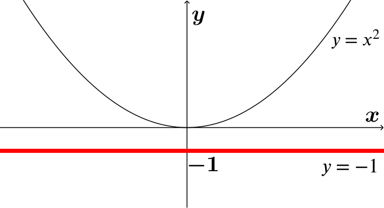 graph of y=x^2 with x=-1 in red