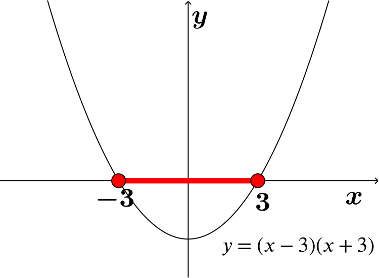 graph of y=x^2-9 with the x axis in red between -3 and 3