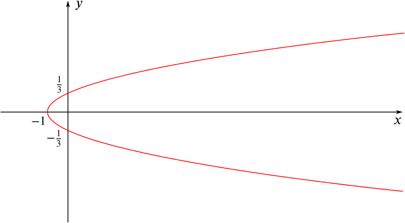 A quadratic curve tilted to the side that passes through x = minus 1 and y = plus or minus one third