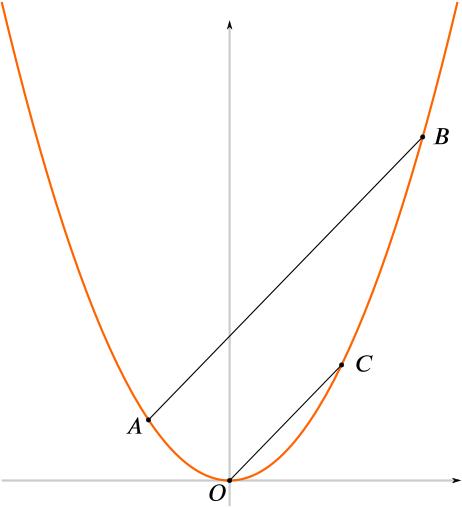 A parabolla with points A, O, C, B on it.