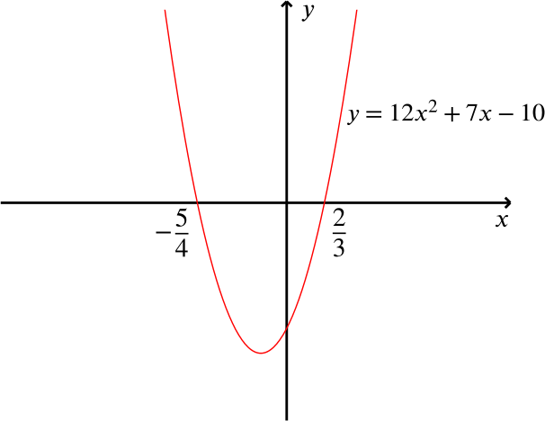 the parabola discussed above