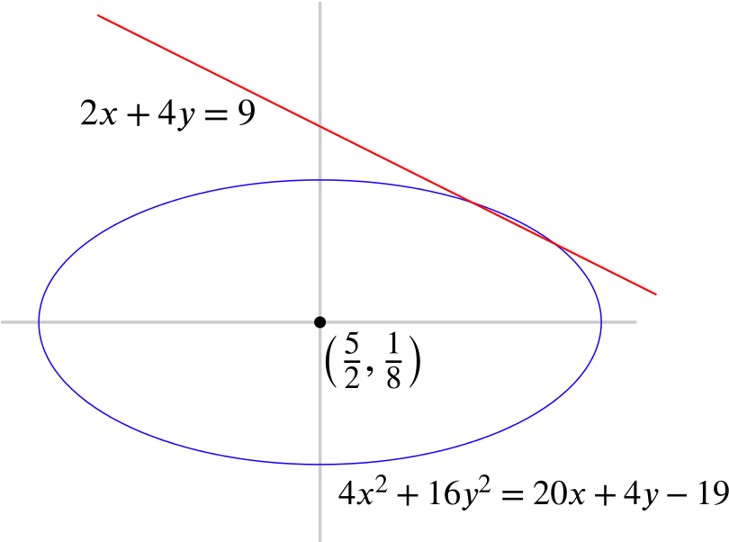 A labelled plot containing the line and the ellipse