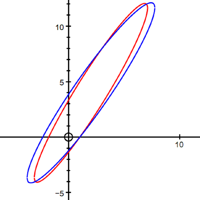 the two ellipses given in the question intesrsecting in four points