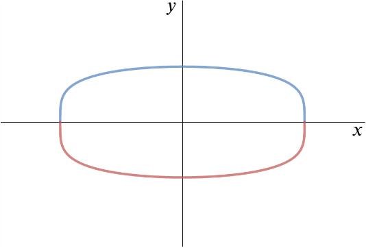 Curve consisting of two components, one an upward facing parabola with positive y-intercept and the other a downward facing parabola with negative y-intercept