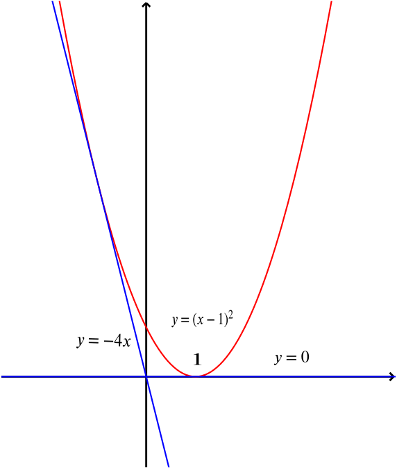 The parabola with tangents through the origin, gradients 0 and minus 4.