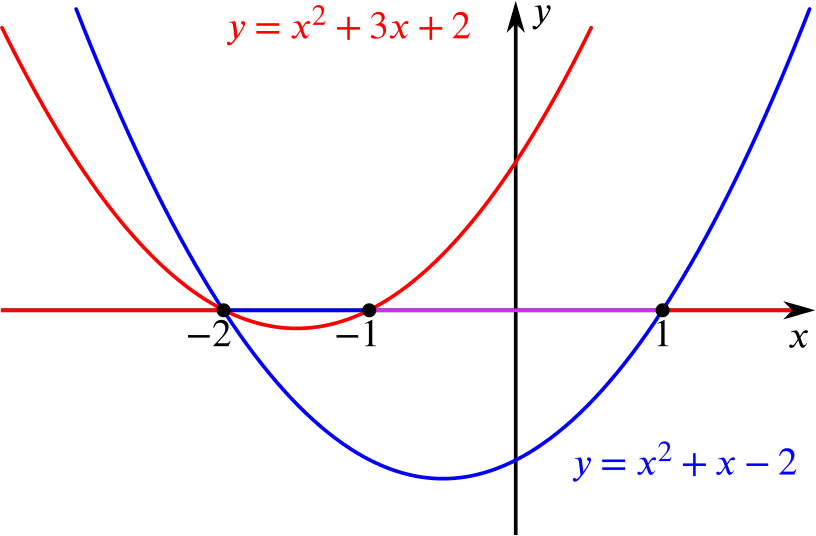 The two graphs x squared + 3 x + 2 and x squared + x minus 2. The solution first inequality is the is the part of the x axis above the first curve, and the second is the part below the second curve, as previously calculated.