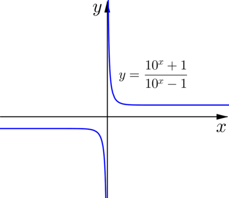 plot of y equal ten to the x plus one over ten to the x minus one
