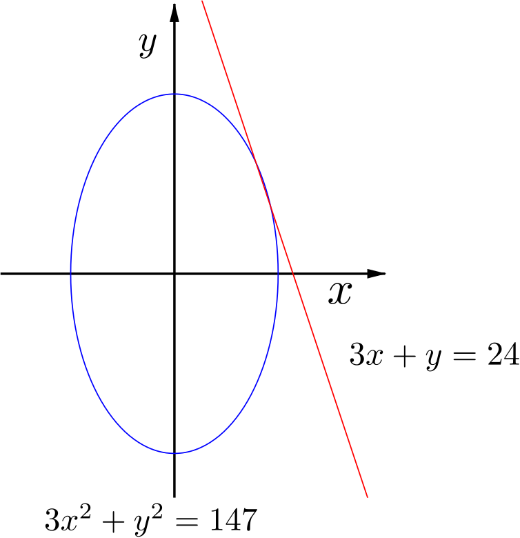 the ellipse and the line intersecting twice in the first quadrant