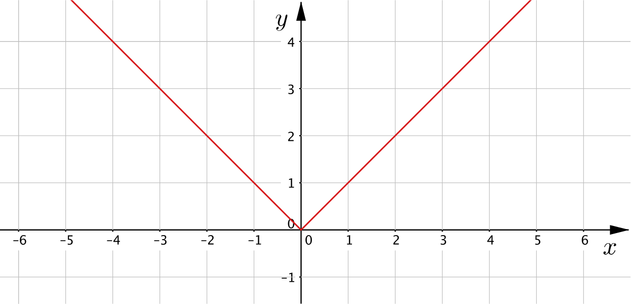 Graph which is the graph of y=x for negative values of x and the graph y= minus x for positive values of x, so the graph has a vertex at the origin.