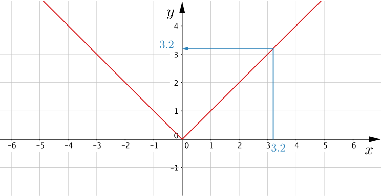 Same graph as above but with arrows illustrating for the case of x=3.2 that there is only one corresponding y value at y=3.2