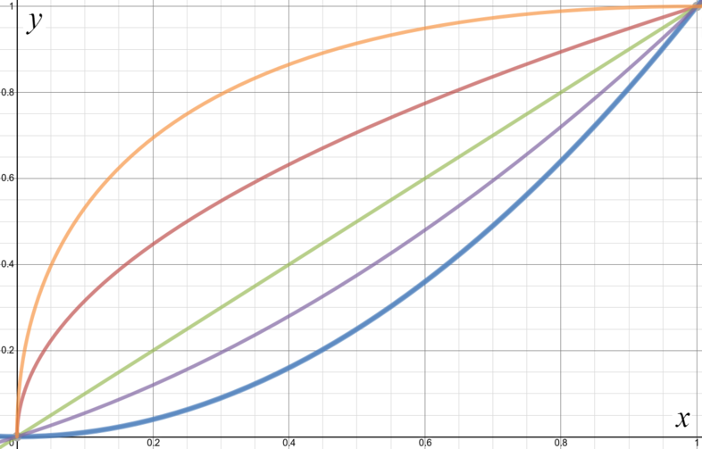 Graphs of all 5 functions, all of which pass through the origin and (1,1), but each with different curvatures in between.