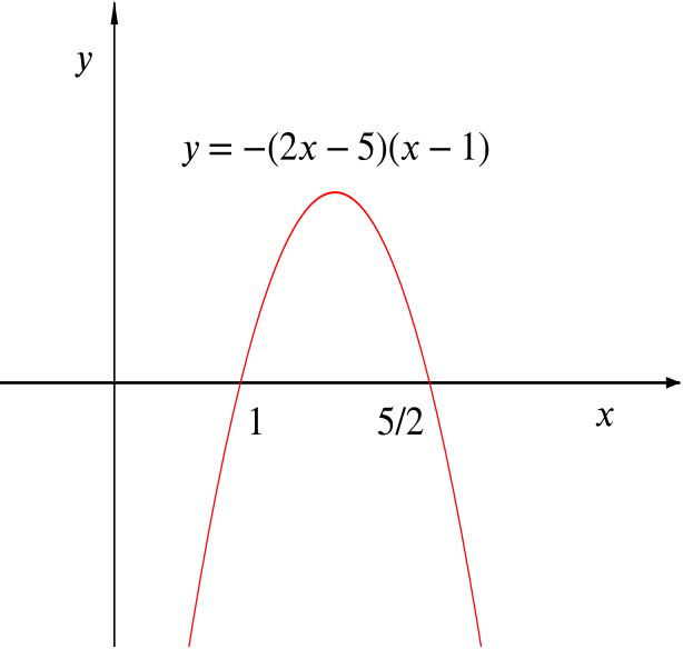 Graph of f of x minus g of x, a vertex up parabola cutting the x axis at 1 and five over two