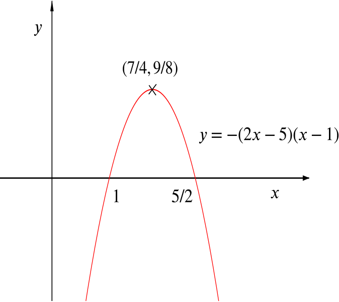 Graph of f of x minus g of x, a vertex-up parabola with maximum at (7/4,9/8)