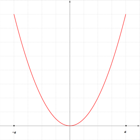 The graph. It is an vertex-down parabola.