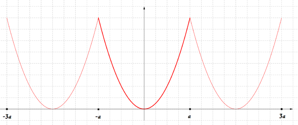 The graph of the periodic function in the range described. In each of the three regions it resembles the first graph.