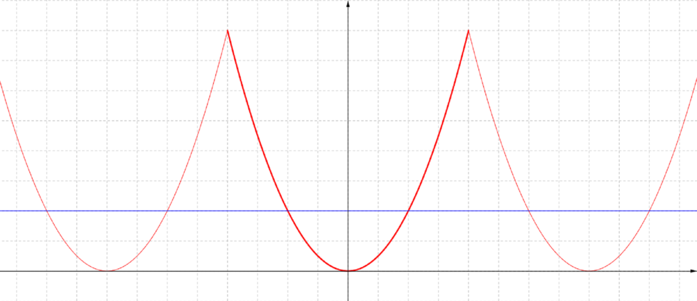The graph as before but with the line y = a squared over 4 drawn on. It intersects the curve twice in each parabola region.