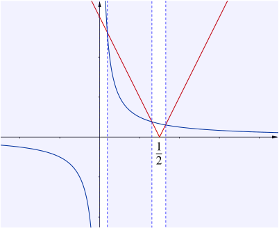 In this sketch the branch of mod 2 x minus 1 with negative gradient intersects 1 over x twice, in addition to the branch with positive gradient intersecting once.
