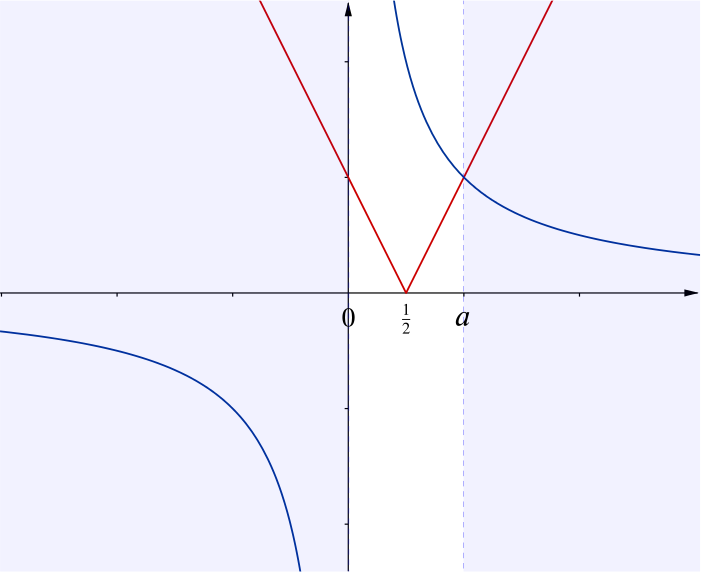 Sketch of both functions. The branch of mod 2 x minus 1 with positive gradient intersects 1 over x once at a positive value of x labelled a