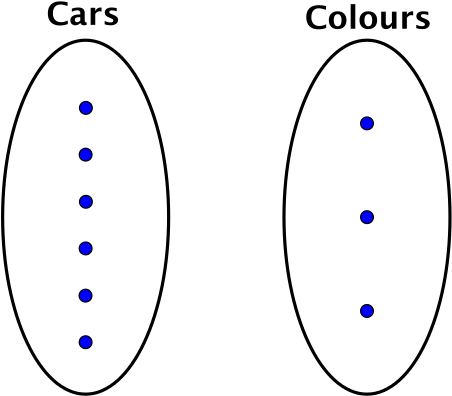 An oval labelled cars with 6 dots inside next to an oval labelled colours with 3 dots inside
