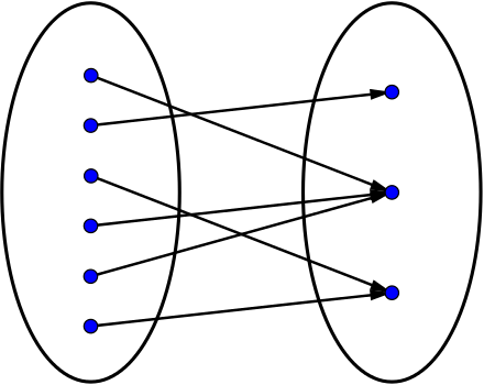 A mapping diagram matching 6 dots to 3 dots where some of the dots map to the same points as others