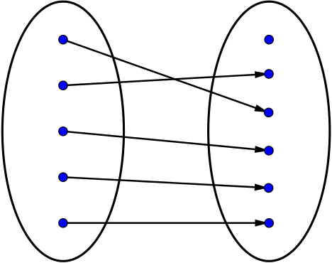 A third mapping diagram matching 5 dots to 6 dots where none of the dots are mapped to or from the same place