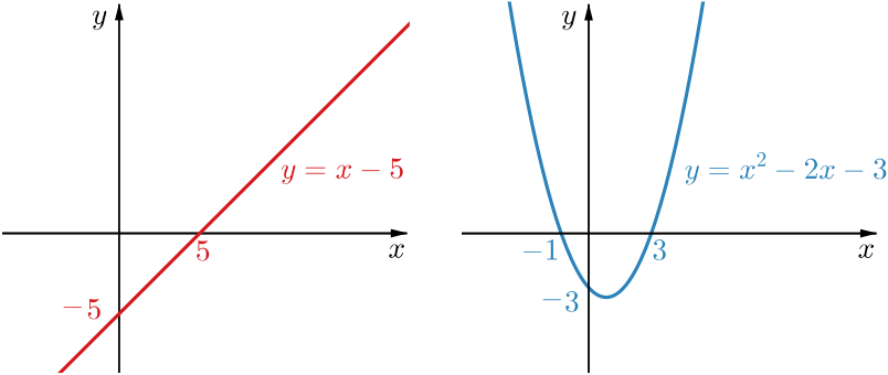 graphs of linear and quadratic parts of the function