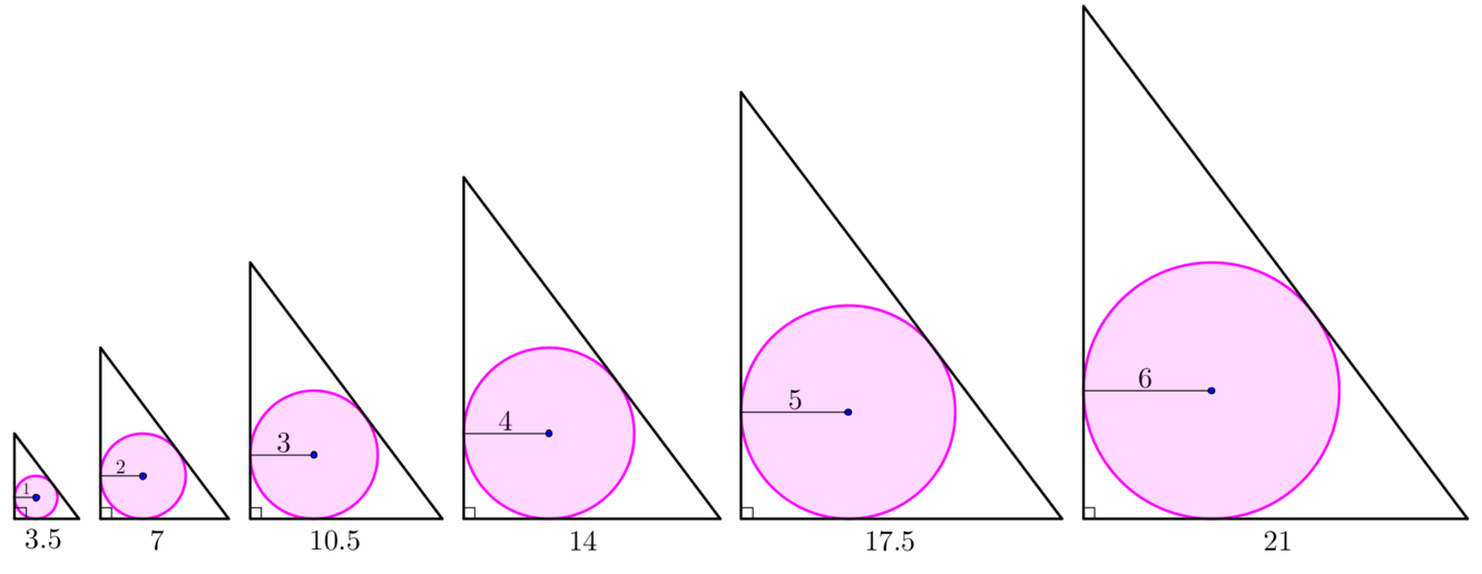 Diagram shows a series of similar constructions with varying circle radius. Initially base length is 3.5