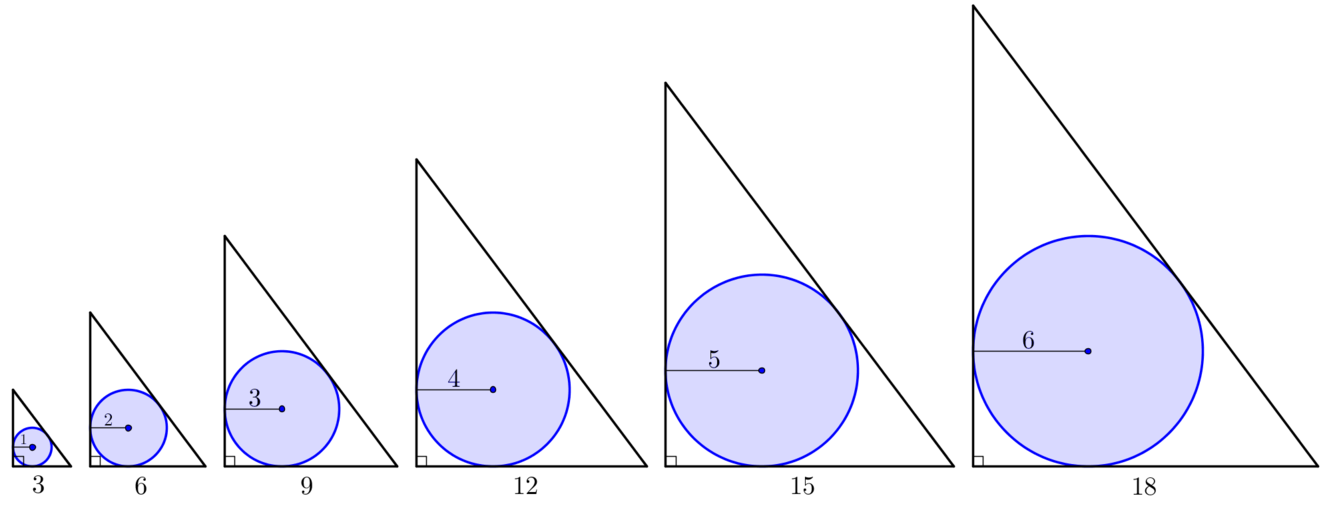 Diagram shows a series of similar constructions with varying circle radius. Initially base length is 3