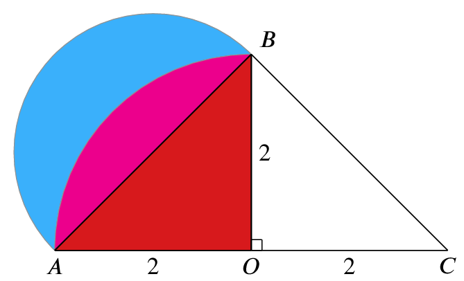 Diagram as above with regions shaded. If O is the midpoint of AC, then ABO is red and the arc AB (split by arc AC) is       shaded blue outside and magenta inside