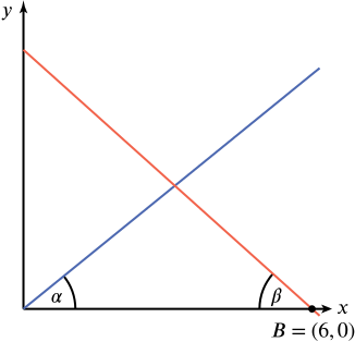 The crossing of the lines $y = (\tan \alpha) x$ and $y = (6-x) \tan \beta$.