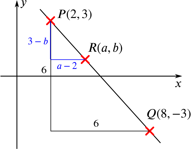 Graph of the line between P and Q
