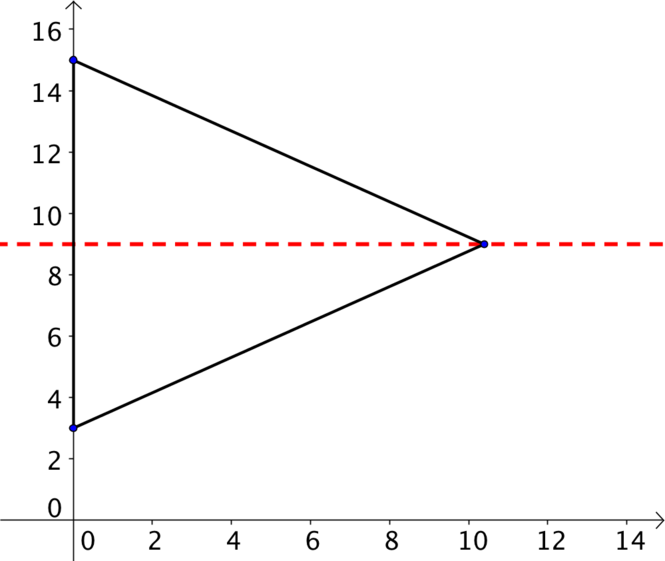 Diagram for (d) showing line of symmetry y=9